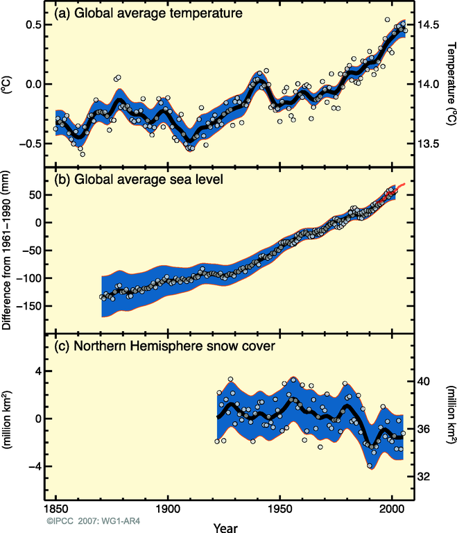 http://www.eea.europa.eu/data-and-maps/figures/observed-changes-in-a-global-average-surface-temperature-b-global-average-sea-level-and-c-northern-hemispheric-snow-cover-for-march-april/figure-2-5-climate-change-2008-observed-changes.eps/image_large