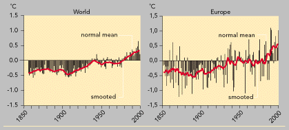 https://www.eea.europa.eu/data-and-maps/figures/observed-global-and-european-annual-mean-temperature-deviations-1856-1999/fig91/image_large