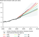 Observed global fossil fuel CO2 emissions compared with six scenarios from the IPCC