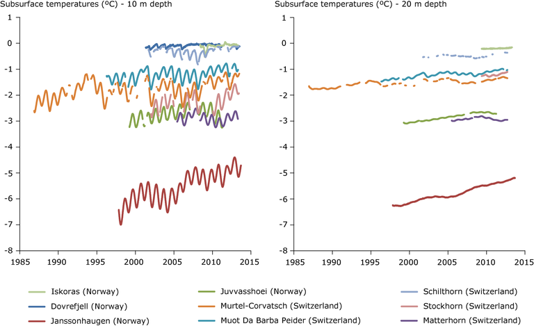 https://www.eea.europa.eu/data-and-maps/figures/observed-permafrost-temperatures-from-selected-4/clim011-permafrost-borehole-temperatures-metadata2013_fig01a-b.eps/image_large