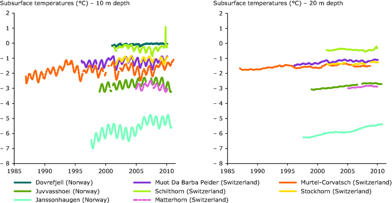 https://www.eea.europa.eu/data-and-maps/figures/observed-permafrost-temperatures-from-selected/cry10-observed-permafrost-temperatures-fig-10.eps/image_large