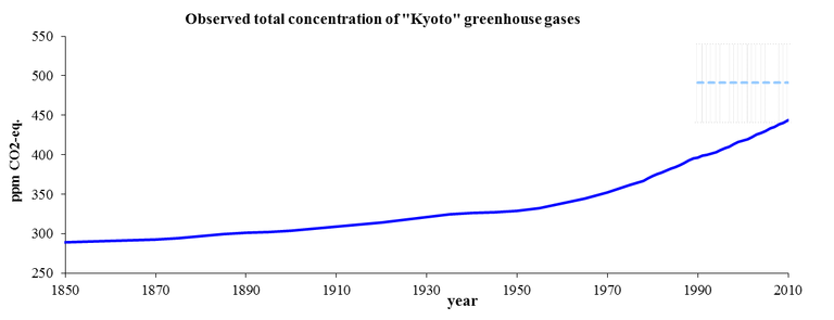 http://www.eea.europa.eu/data-and-maps/figures/observed-trends-in-the-kyoto-gases-1/csi013_fig01_observed_trends_in_kyoto_gasses.eps/image_large
