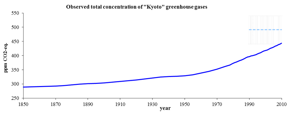 Observed trends in total global concentration of the Kyoto gases, 1850-2010