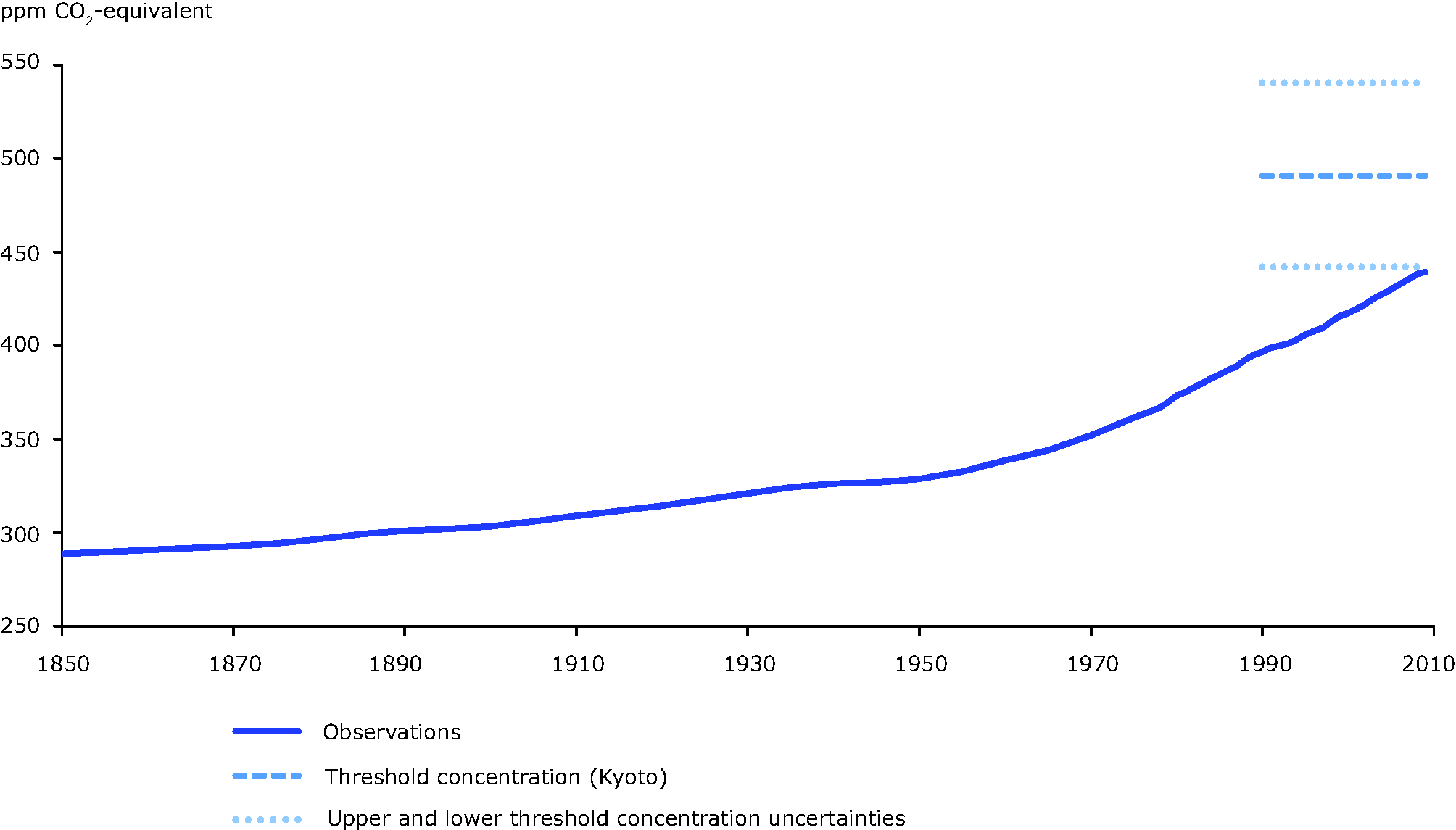 Observed trends in the Kyoto gases
