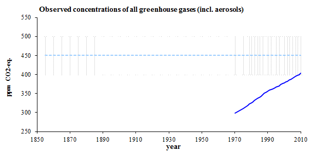 Observed trends in total global greenhouse concentrations, considering all greenhouse gases (incl. aerosols) for 1970-2010