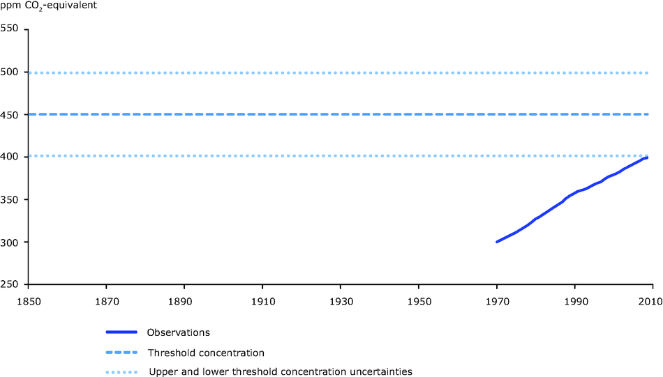 Observed trends in total greenhouse concentrations, considering all greenhouse gases (incl. aerosols)
