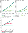 Trends in the use of material resources in EU-15 and EU-12 and municipal waste generation in EU‑27 compared with GDP and population
