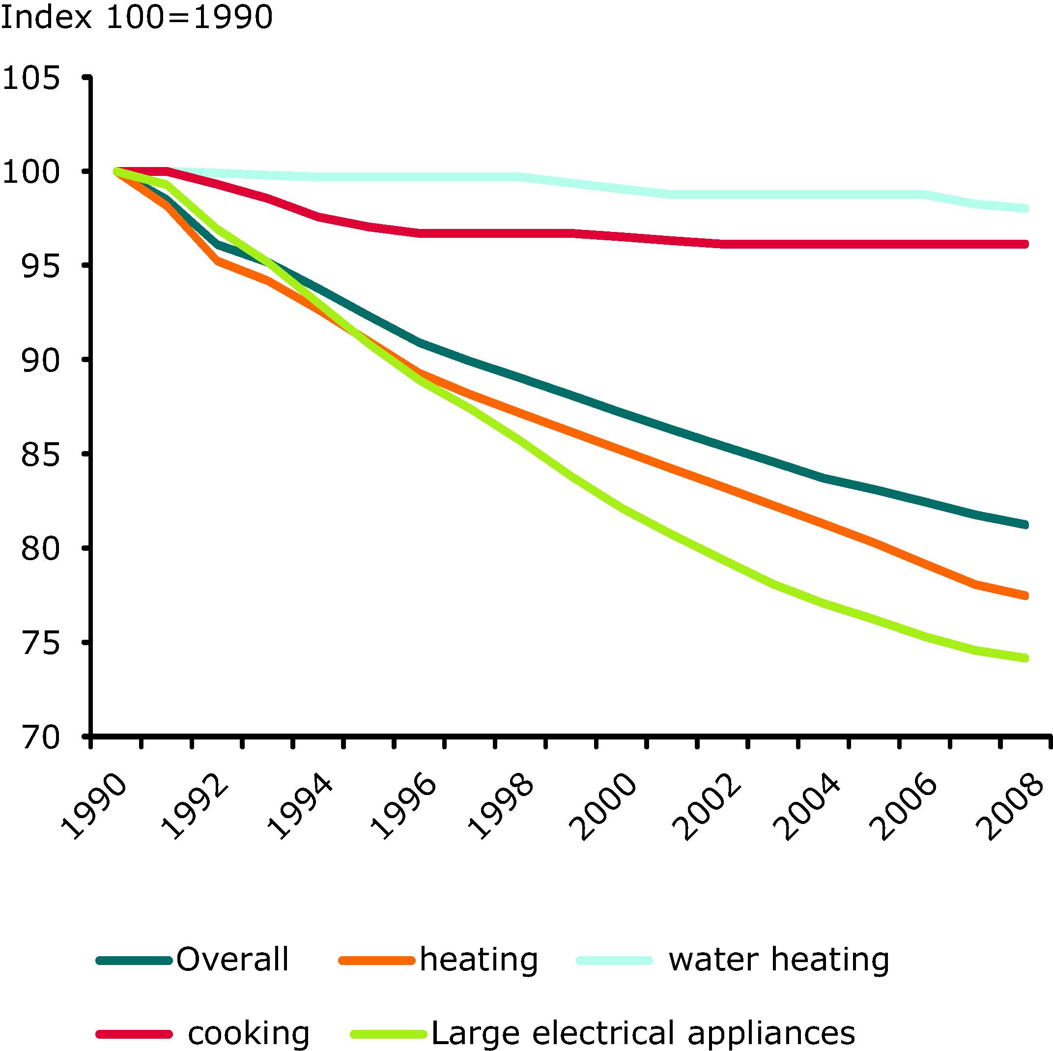 Odyssee energy efficiency index (ODEX) (EU-27)