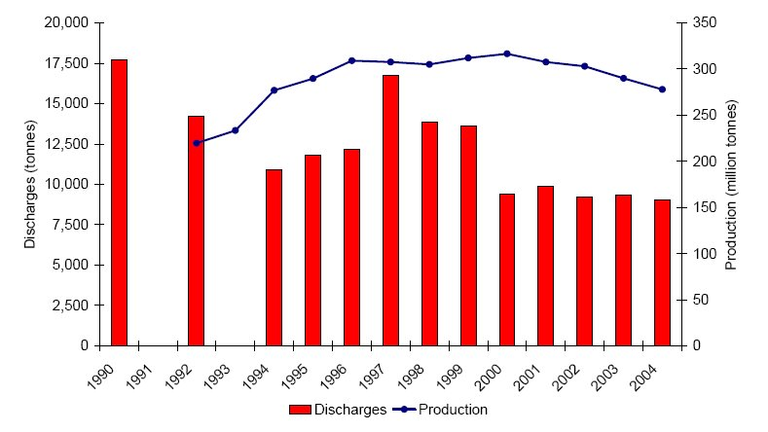http://www.eea.europa.eu/data-and-maps/figures/oil-production-and-discharges-from-2/Fig1/image_large
