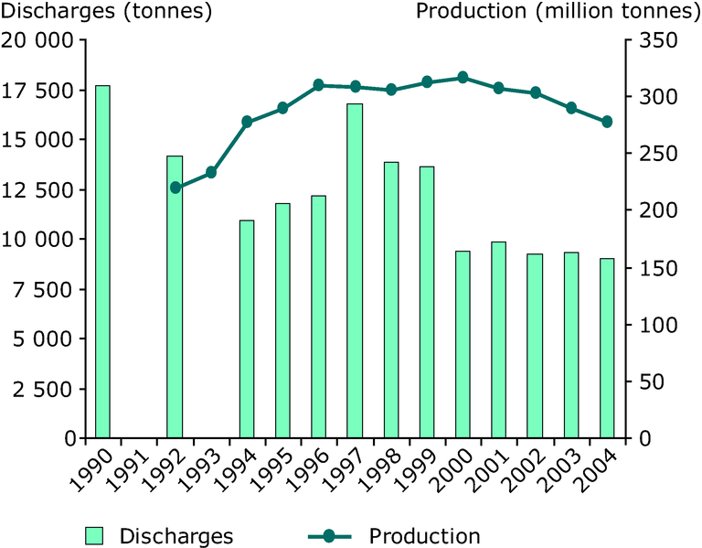 http://www.eea.europa.eu/data-and-maps/figures/oil-production-and-discharges-from-offshore-oil-installations-in-the-north-east-atlantic-1/figure-1-12-energy-and-environment.eps/image_large