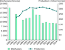 Oil production and discharges from offshore oil installations in the north-east Atlantic