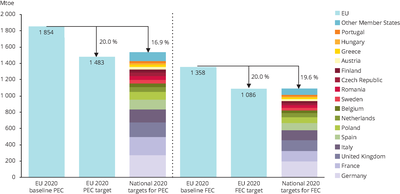 Overall ambition level of national targets for primary and final energy consumption in 2020
