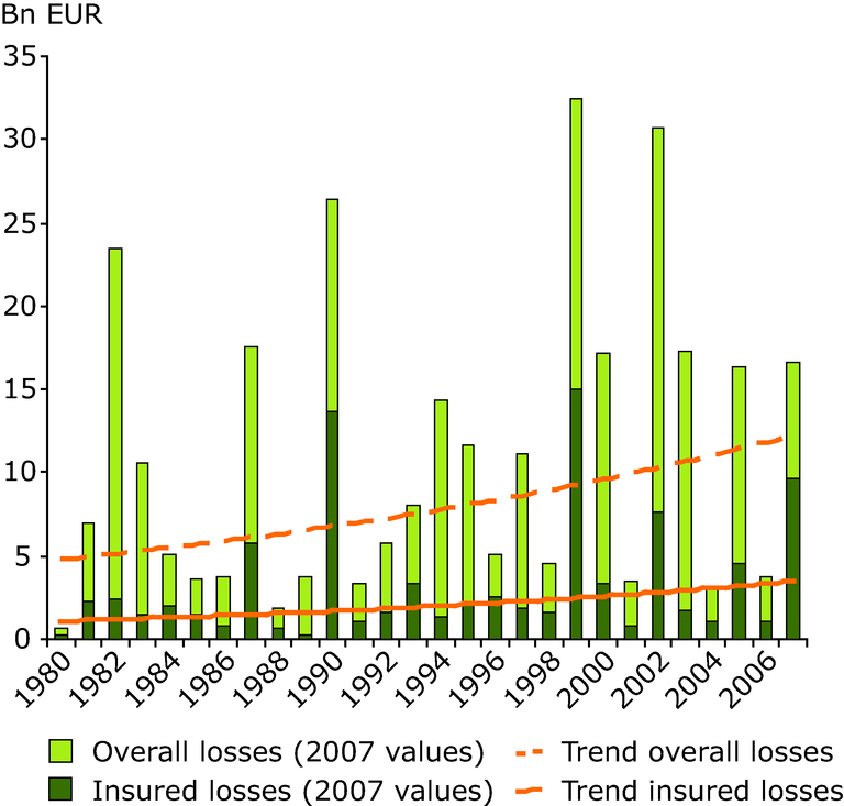https://www.eea.europa.eu/data-and-maps/figures/overall-and-insured-losses-from-weather-disasters-in-europe-1980-2007/figure-7-3-climate-change-2008-insured-losses.eps/image_large
