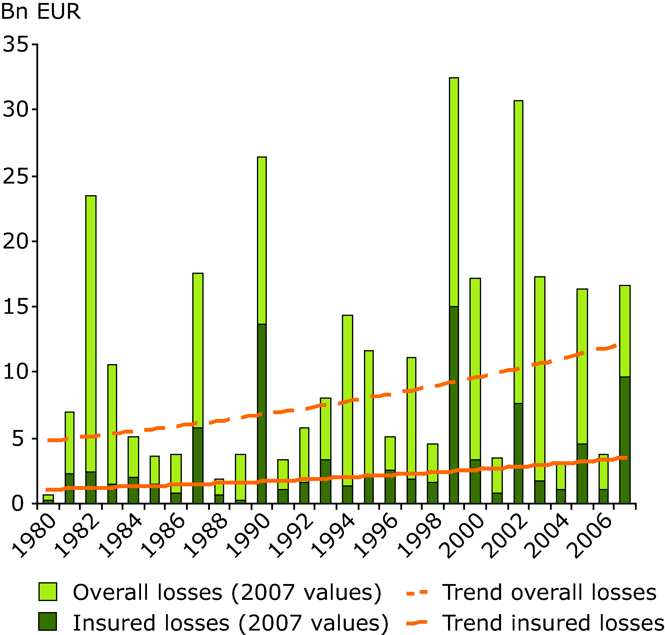 Overall and insured losses from weather disasters in Europe 1980-2007