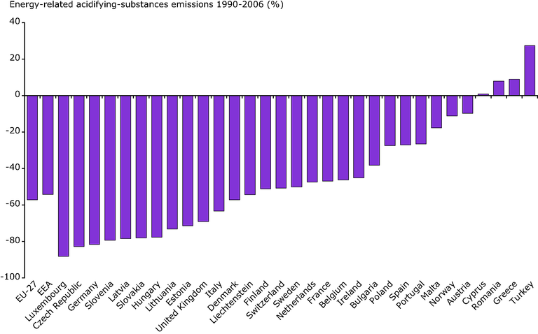 http://www.eea.europa.eu/data-and-maps/figures/overall-change-in-emissions-of-acidifying-substances-by-country-1990-2006/ener06_fig3.eps/image_large