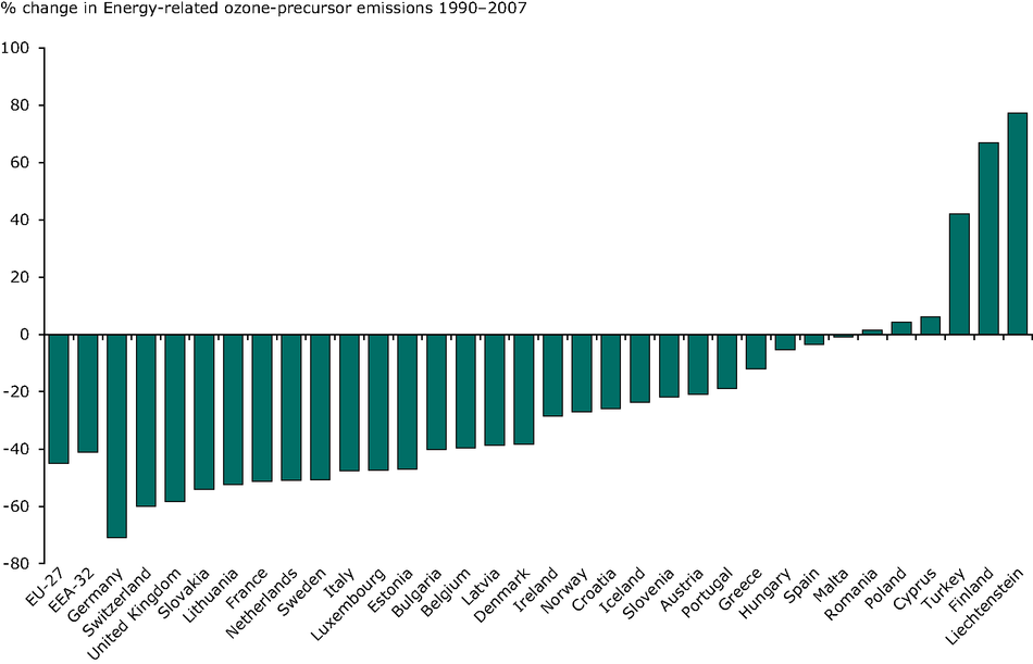 Overall change in emissions of ozone precursors by country, 1990-2007
