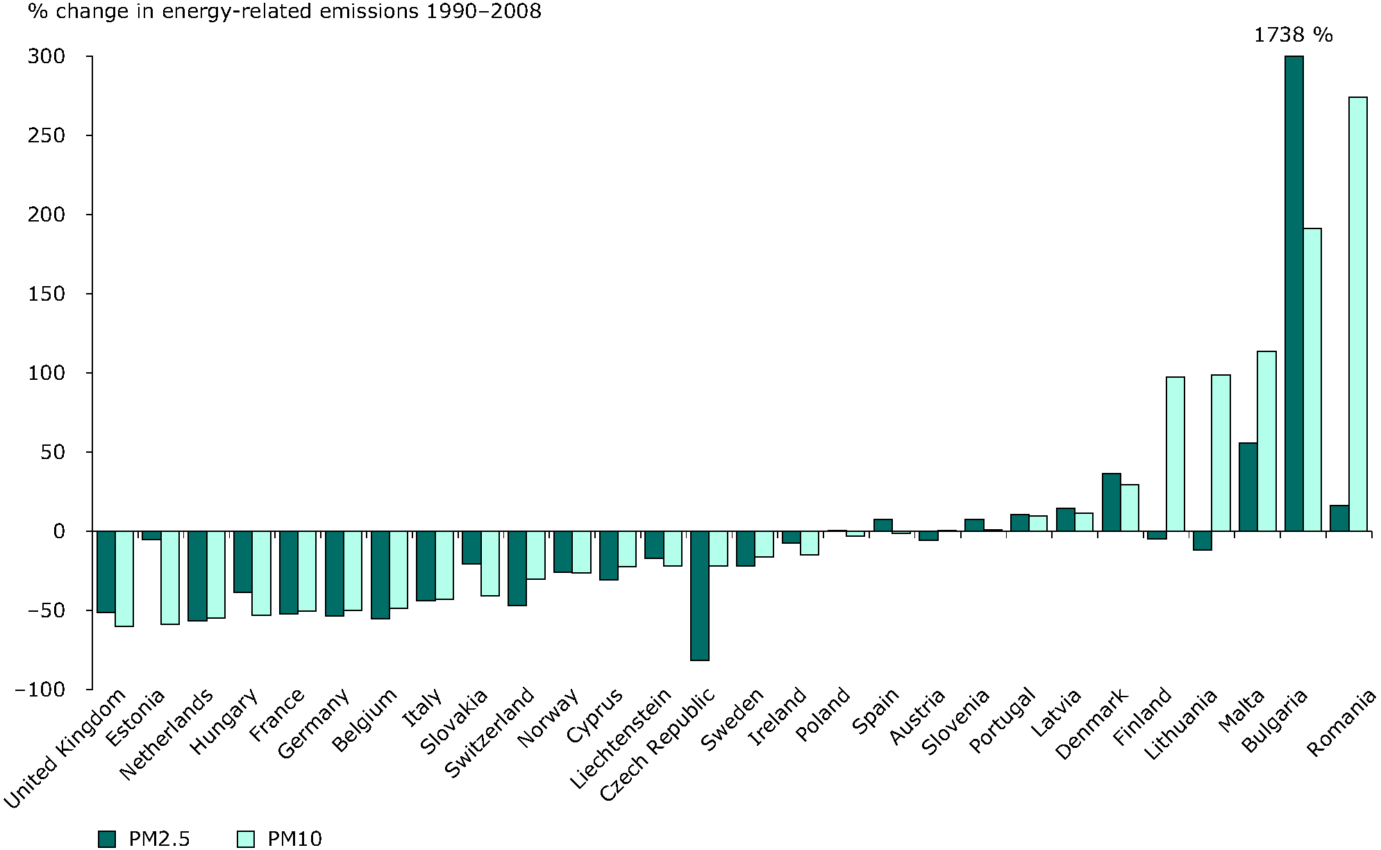 Overall change in energy-related (i.e. combustion) emissions of PM10 and PM2.5, 1990-2008