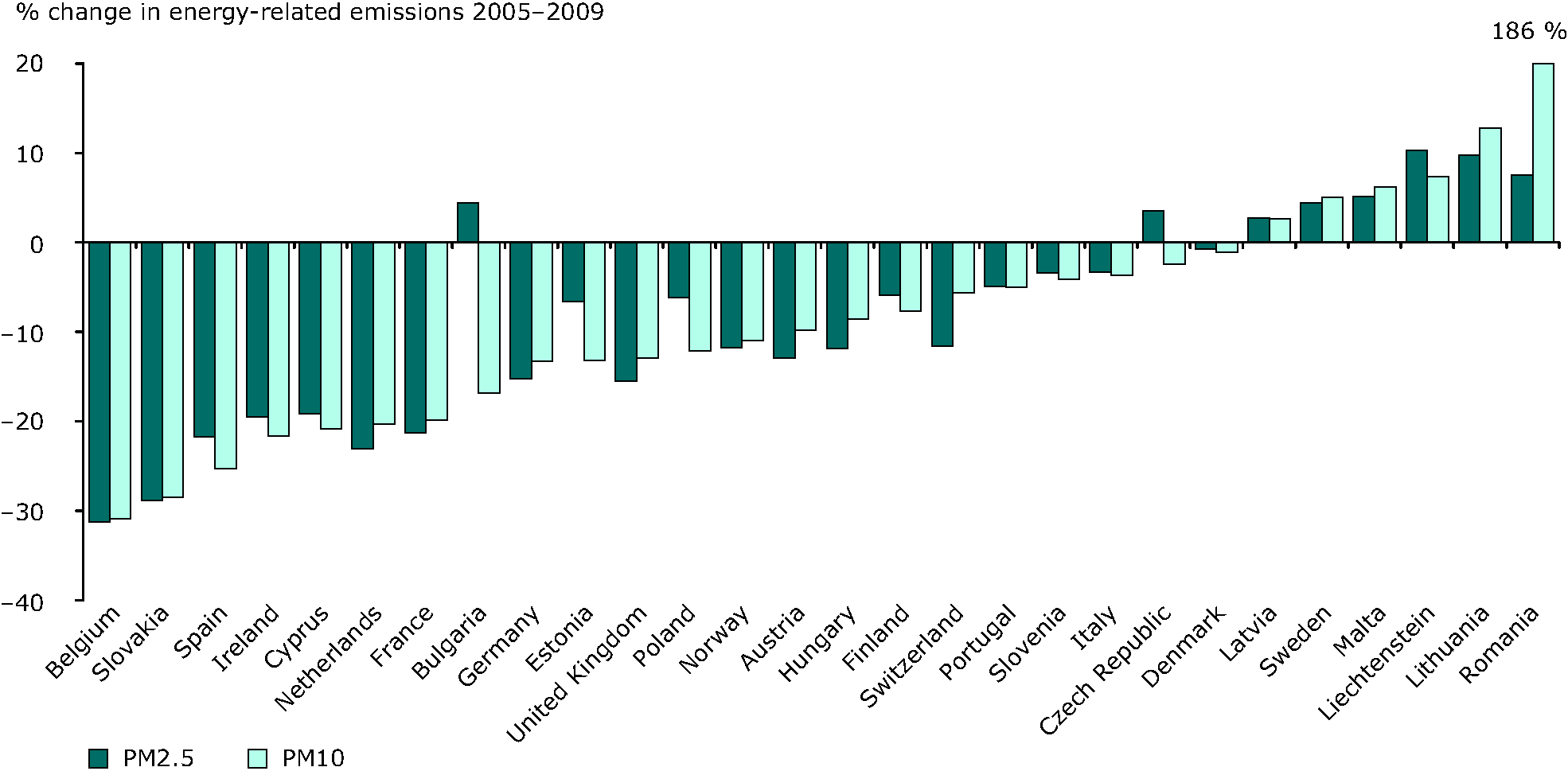 Overall change in energy-related (i.e. combustion) emissions of PM10 and PM2.5, 2005-2009