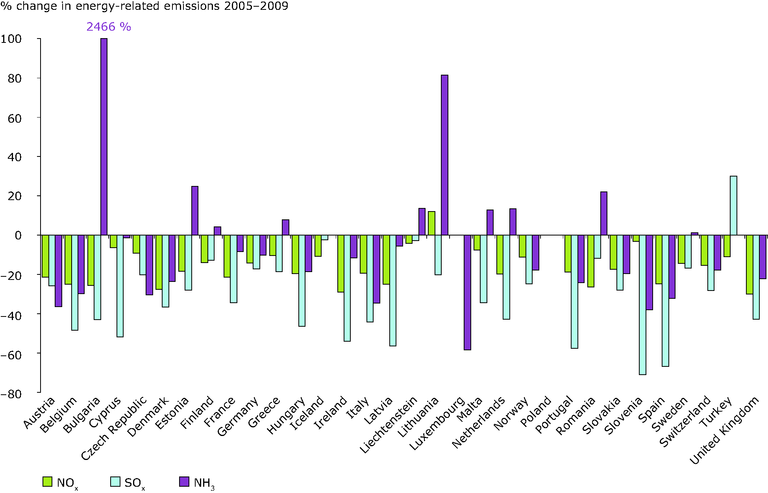 http://www.eea.europa.eu/data-and-maps/figures/overall-change-in-energy-related-3/ener06_fig03.eps/image_large