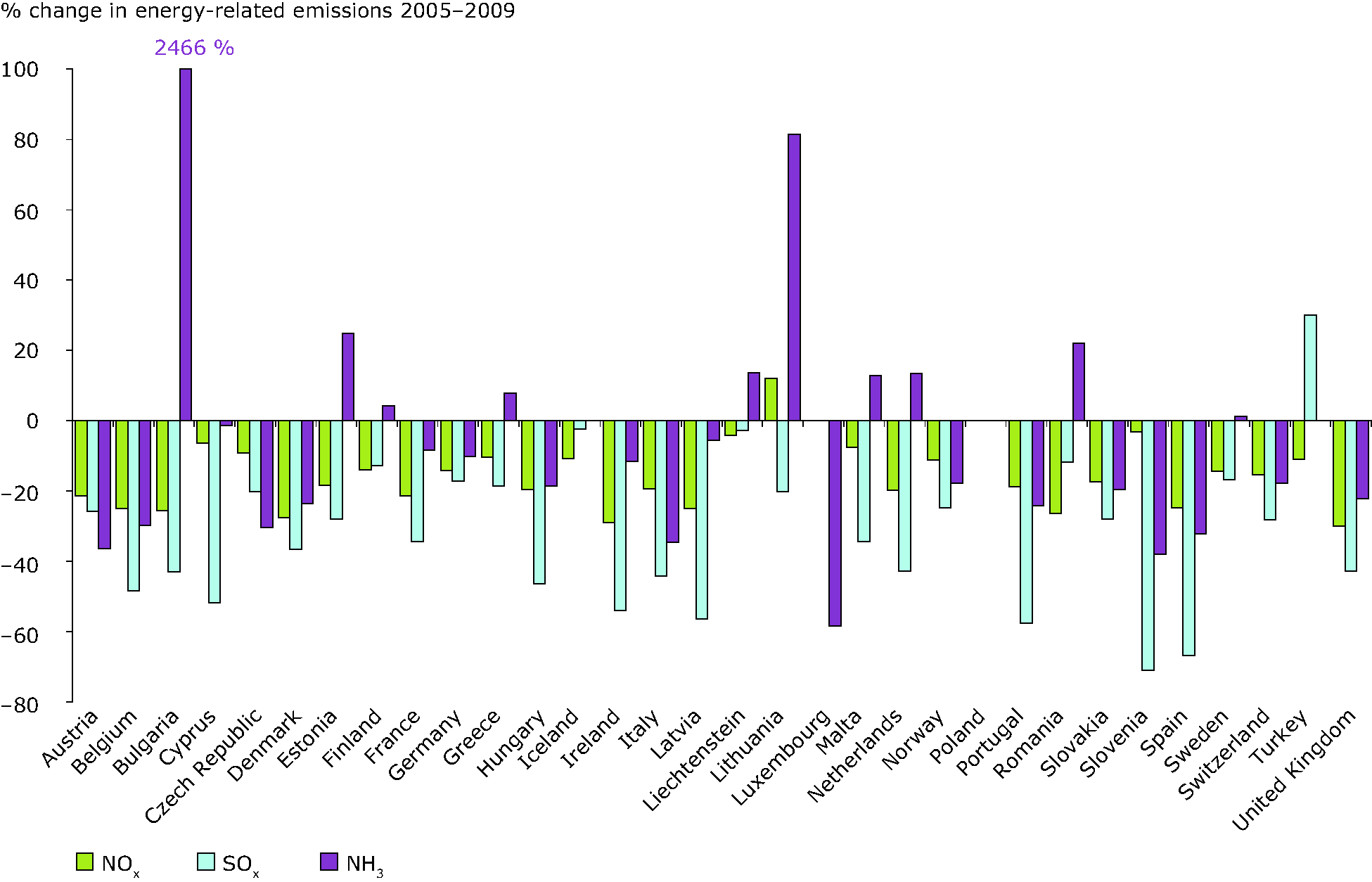 Overall change in energy related emissions of SO2, NOx and NH3 by country, 2005-2009