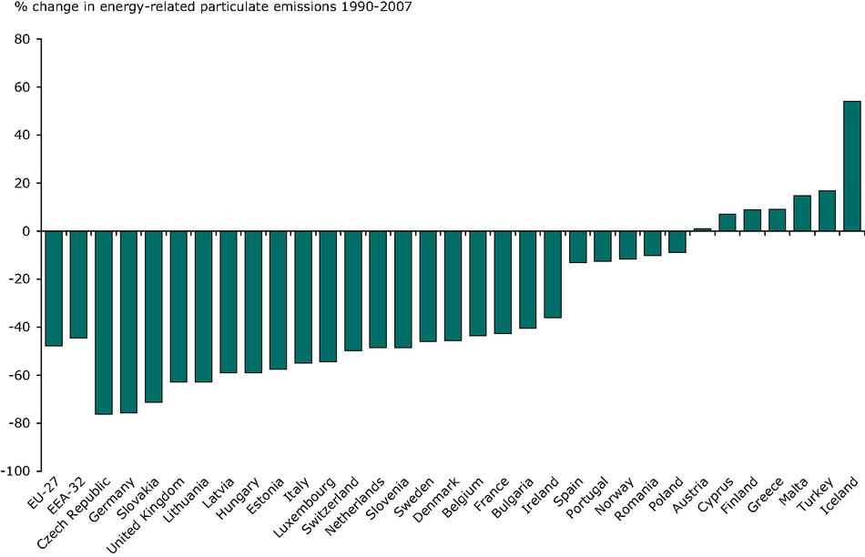 Overall change in energy-related (i.e. combustion) emissions of primary and secondary particles, 1990-2007