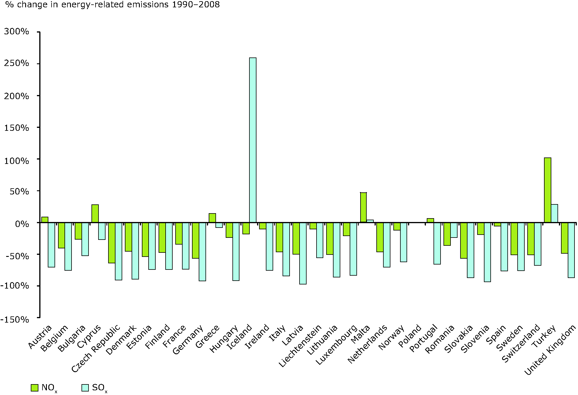 Overall change in energy related emissions of SO2 and NOx by country, 1990-2008