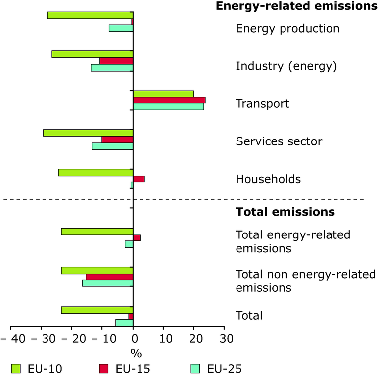 http://www.eea.europa.eu/data-and-maps/figures/overall-change-in-greenhouse-gas-emissions-by-sector-between-1990-and-2003-eu-25/figure_02.eps/image_large