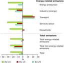 Overall change in greenhouse gas emissions by sector between 1990 and 2003, EU-25