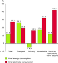 Overall changes in final energy and electricity consumption by sector between 1990-2003, EU-25