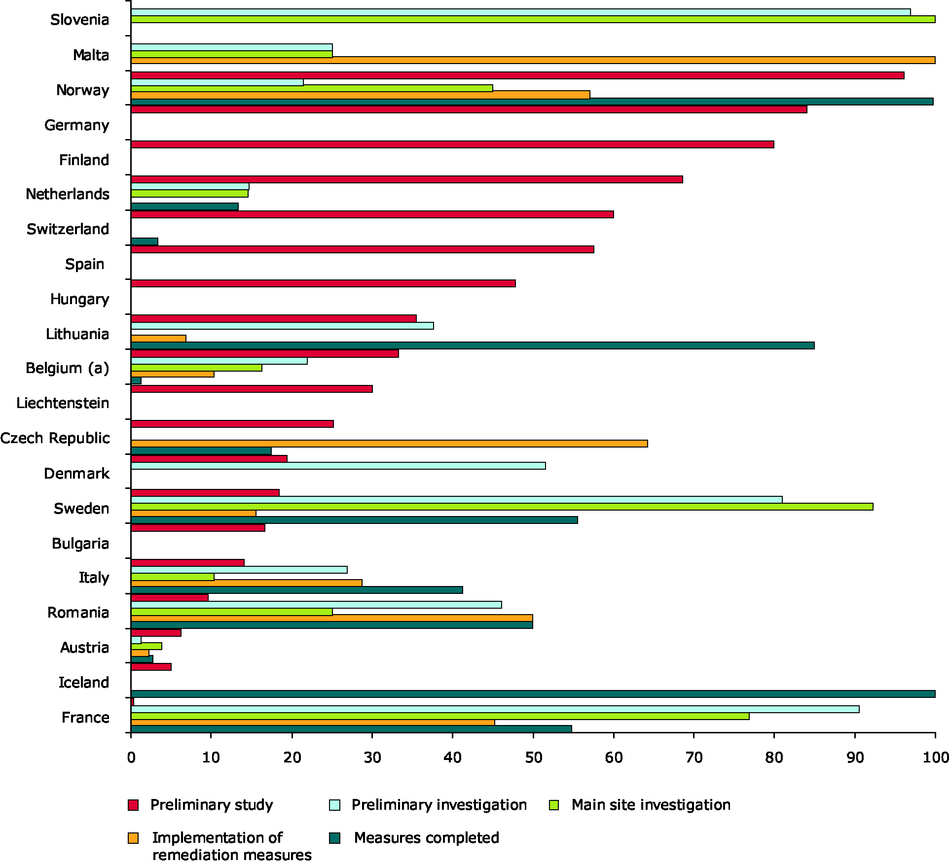 Overview of progress in control and remediation of soil contamination by country