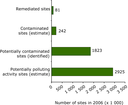 Overview of progress in management of soil contamination in  WCE and some SEE countries