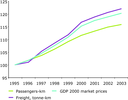 Passenger and freight transport demand for EU-25