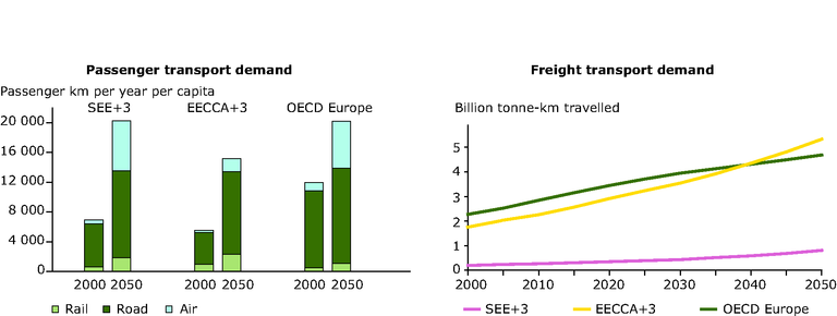 https://www.eea.europa.eu/data-and-maps/figures/passenger-and-freight-transport-demand-projections-2000-and-2050/fig-4-9-left-and-right-new.eps/image_large
