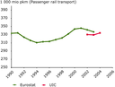 Passenger rail transport volumes remain roughly stable