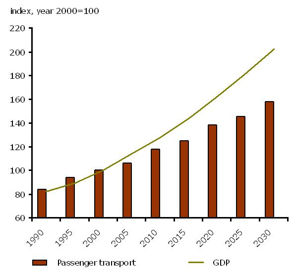 Passenger transport activity growth for EU 25