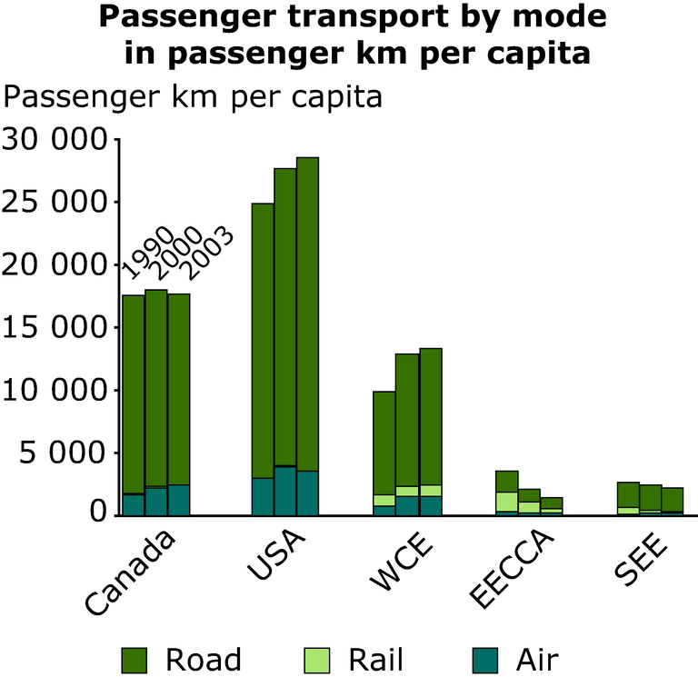 http://www.eea.europa.eu/data-and-maps/figures/passenger-transport-by-mode-in-passenger-km-per-capita/annex-3-transport-years.eps/image_large
