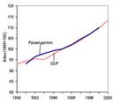 Passenger transport demand and GDP (EU)