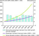 Passenger transport demand in Eastern Europe, 2000 and projections until 2050