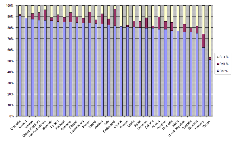 http://www.eea.europa.eu/data-and-maps/figures/passenger-transport-modal-split-without-1/figure-3.2-term-2010/image_large