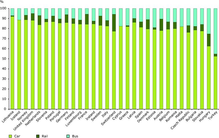 http://www.eea.europa.eu/data-and-maps/figures/passenger-transport-modal-split-without-2/passenger-transport-modal-split-without/image_large