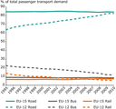 Passenger transport modal split (without sea and aviation, 2009)