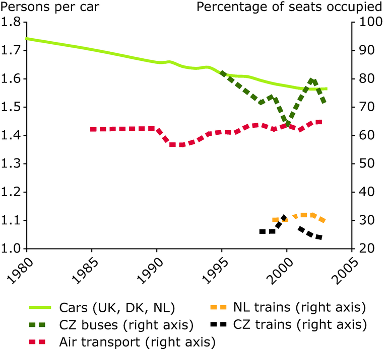 http://www.eea.europa.eu/data-and-maps/figures/passenger-transport-occupancy/figure-8-1-term-2005.eps/image_large