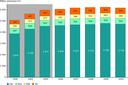 Passenger transport volume (billion passenger kilometre (pkm)) (EU‑27)
