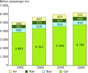 Passenger transport volume (billion pkm) (EU-27)