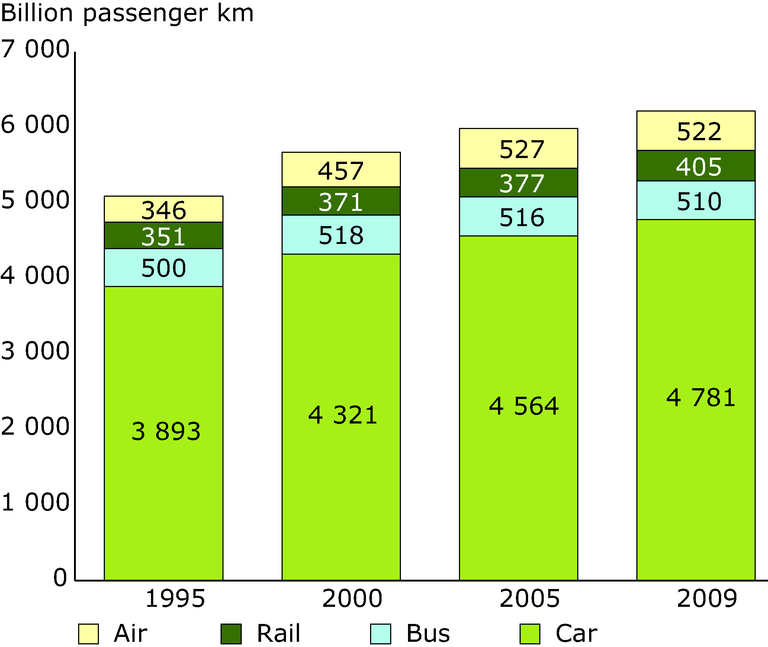http://www.eea.europa.eu/data-and-maps/figures/passenger-transport-volume-billion-pkm/passenger-transport-volume-billion-pkm/image_large