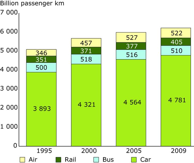 https://www.eea.europa.eu/data-and-maps/figures/passenger-transport-volume-billion-pkm/passenger-transport-volume-billion-pkm/image_large