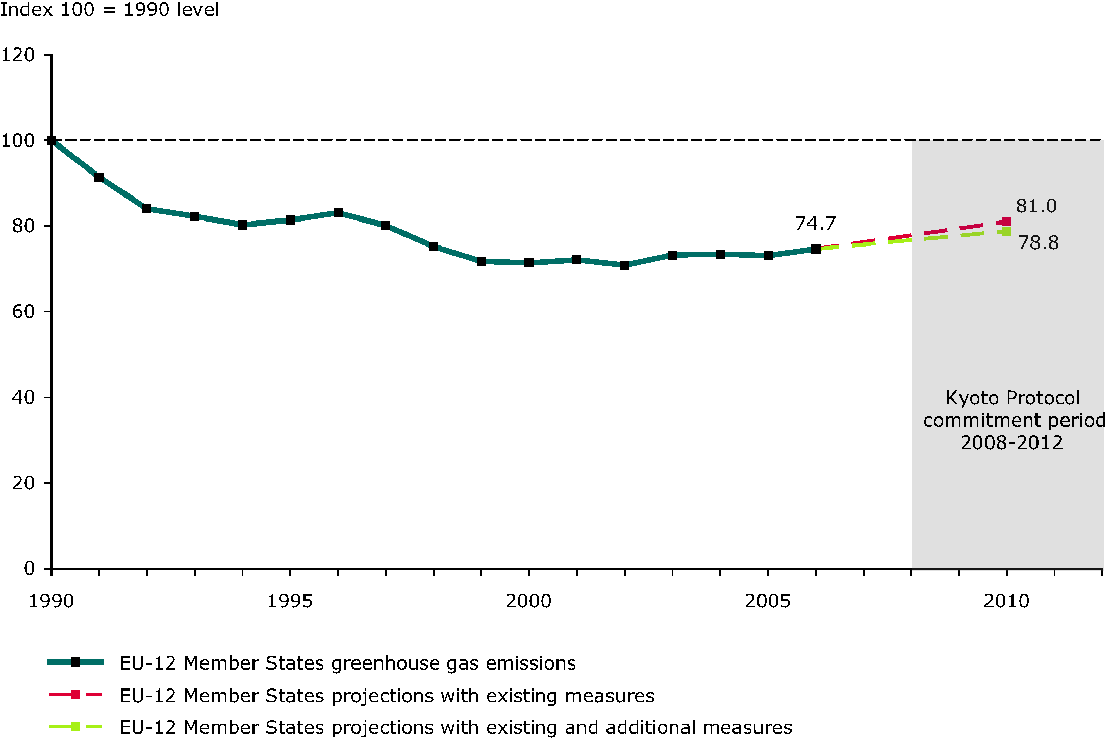 Past and projected EU-12 greenhouse gas emissions