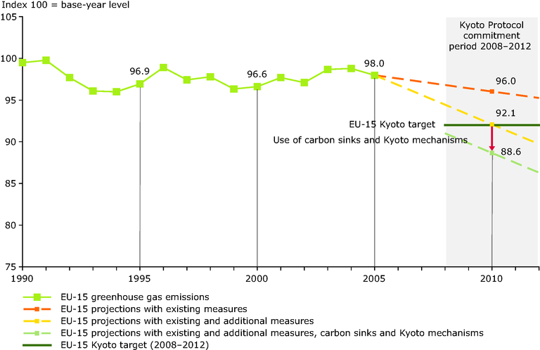 http://www.eea.europa.eu/data-and-maps/figures/past-and-projected-eu-15-greenhouse-gas-emissions-compared-with-kyoto-target-for-2008-2012/figure-4-6.eps/image_large