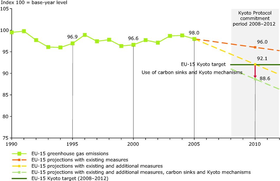 Past and projected EU-15 greenhouse gas emissions compared with Kyoto target for 2008-2012