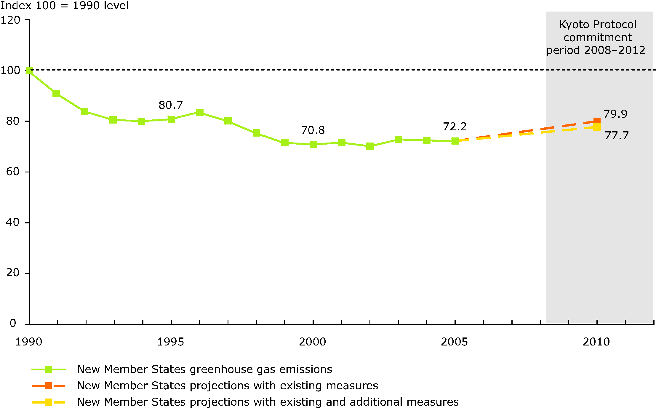 Past and projected greenhouse gas emissions aggregated for the 12 new Member States